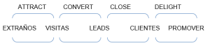 fases de inbound marketing digital